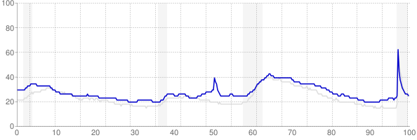Mississippi monthly unemployment rate chart from 1990 to February 2021